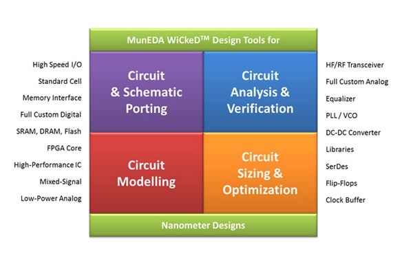 MunEDA WiCkeD Design Tools for Nanometer Designs