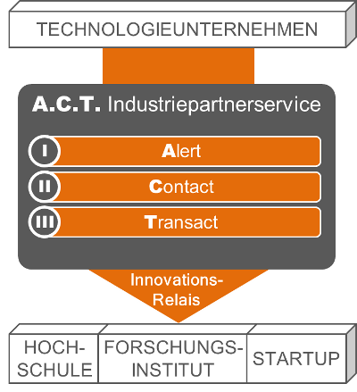 A.C.T. Industriepartner-Service:  Alert - Contact - Transact
