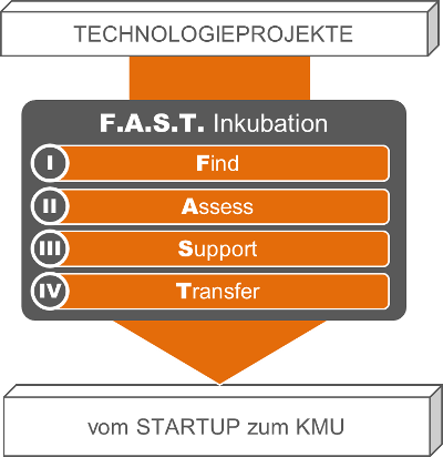 F.A.S.T. Inkubationslösung:  Find - Assess - Support - Transfer